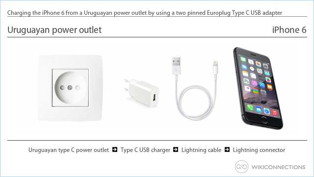 Charging the iPhone 6 from a Uruguayan power outlet by using a two pinned Europlug Type C USB adapter