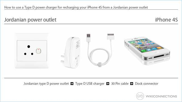 How to use a Type D power charger for recharging your iPhone 4S from a Jordanian power outlet