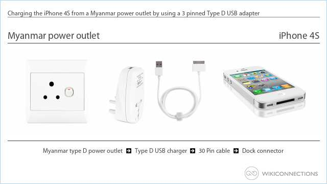 Charging the iPhone 4S from a Myanmar power outlet by using a 3 pinned Type D USB adapter