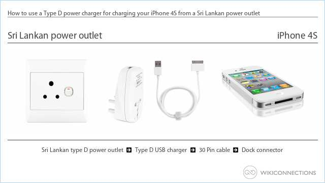How to use a Type D power charger for charging your iPhone 4S from a Sri Lankan power outlet
