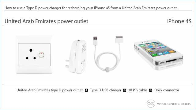 How to use a Type D power charger for recharging your iPhone 4S from a United Arab Emirates power outlet