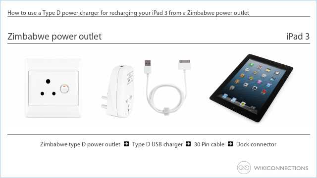 How to use a Type D power charger for recharging your iPad 3 from a Zimbabwe power outlet