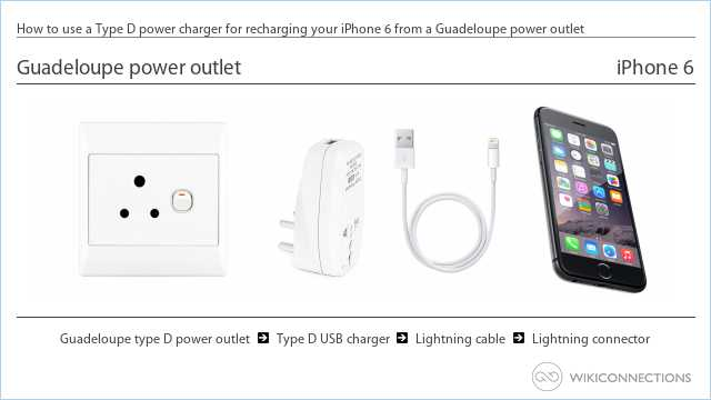 How to use a Type D power charger for recharging your iPhone 6 from a Guadeloupe power outlet