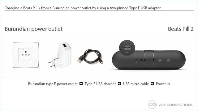 Charging a Beats Pill 2 from a Burundian power outlet by using a two pinned Type E USB adapter