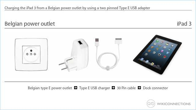Charging the iPad 3 from a Belgian power outlet by using a two pinned Type E USB adapter