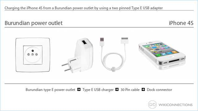 Charging the iPhone 4S from a Burundian power outlet by using a two pinned Type E USB adapter