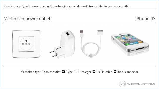 How to use a Type E power charger for recharging your iPhone 4S from a Martinican power outlet