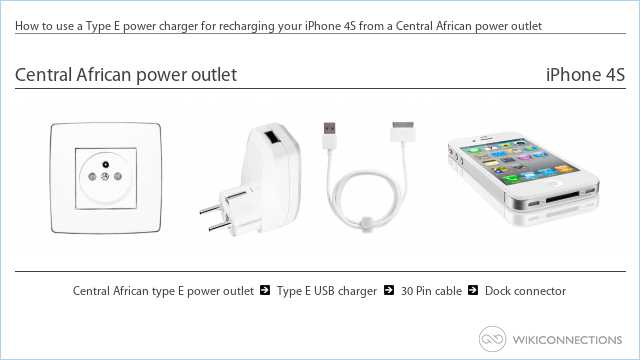 How to use a Type E power charger for recharging your iPhone 4S from a Central African power outlet