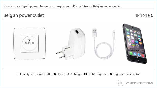 How to use a Type E power charger for charging your iPhone 6 from a Belgian power outlet