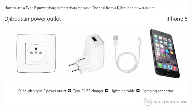 How to use a Type E power charger for recharging your iPhone 6 from a Djiboutian power outlet