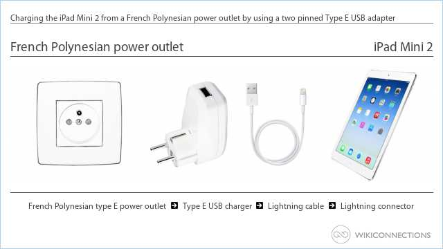Charging the iPad Mini 2 from a French Polynesian power outlet by using a two pinned Type E USB adapter