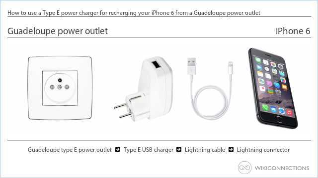 How to use a Type E power charger for recharging your iPhone 6 from a Guadeloupe power outlet