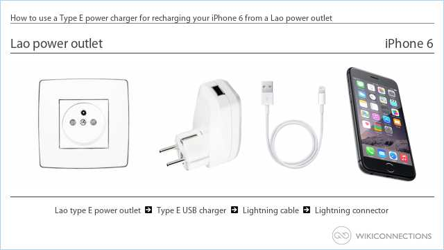 How to use a Type E power charger for recharging your iPhone 6 from a Lao power outlet