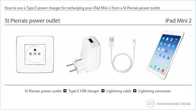 How to use a Type E power charger for recharging your iPad Mini 2 from a St Pierrais power outlet