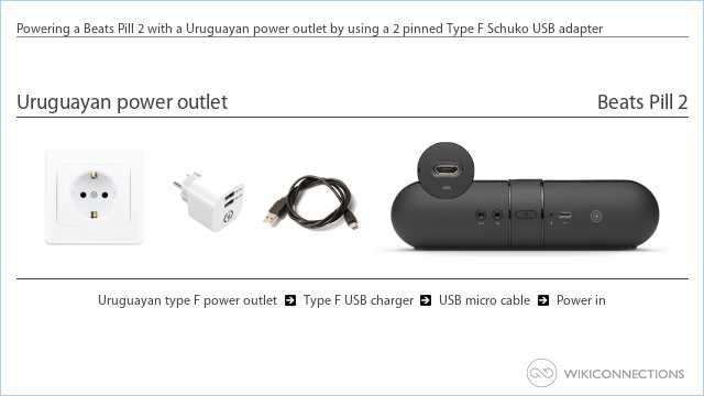Powering a Beats Pill 2 with a Uruguayan power outlet by using a 2 pinned Type F Schuko USB adapter