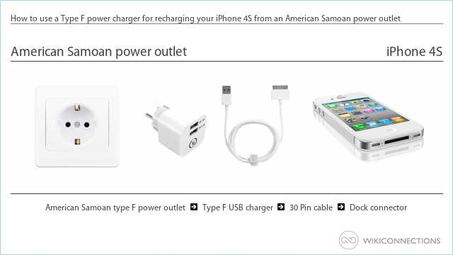 How to use a Type F power charger for recharging your iPhone 4S from an American Samoan power outlet