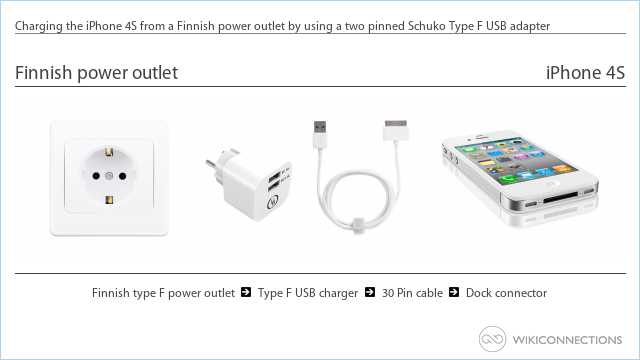 Charging the iPhone 4S from a Finnish power outlet by using a two pinned Schuko Type F USB adapter