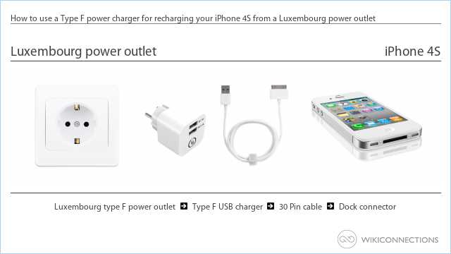 How to use a Type F power charger for recharging your iPhone 4S from a Luxembourg power outlet