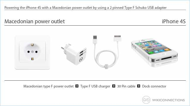 Powering the iPhone 4S with a Macedonian power outlet by using a 2 pinned Type F Schuko USB adapter