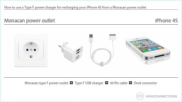 How to use a Type F power charger for recharging your iPhone 4S from a Monacan power outlet