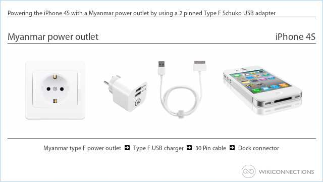 Powering the iPhone 4S with a Myanmar power outlet by using a 2 pinned Type F Schuko USB adapter