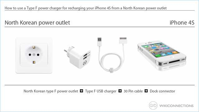 How to use a Type F power charger for recharging your iPhone 4S from a North Korean power outlet
