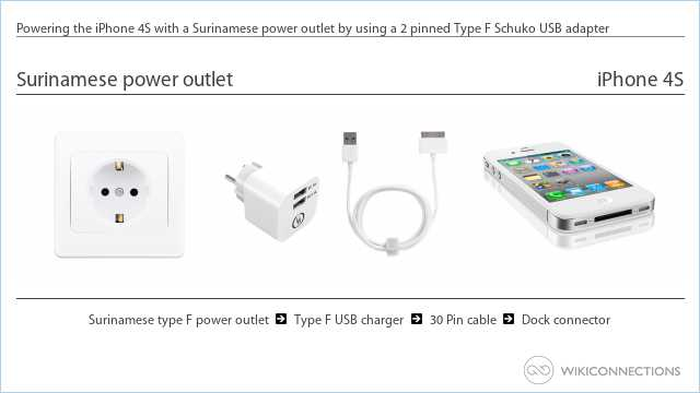 Powering the iPhone 4S with a Surinamese power outlet by using a 2 pinned Type F Schuko USB adapter