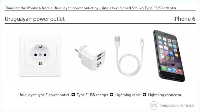 Charging the iPhone 6 from a Uruguayan power outlet by using a two pinned Schuko Type F USB adapter