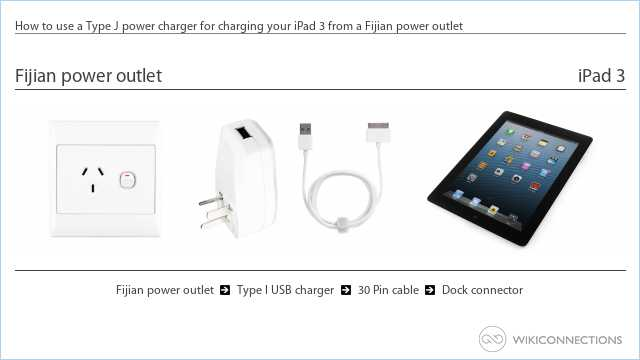 How to use a Type J power charger for charging your iPad 3 from a Fijian power outlet