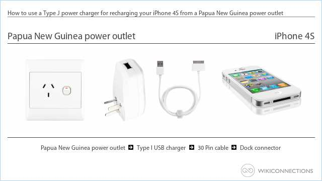 How to use a Type J power charger for recharging your iPhone 4S from a Papua New Guinea power outlet