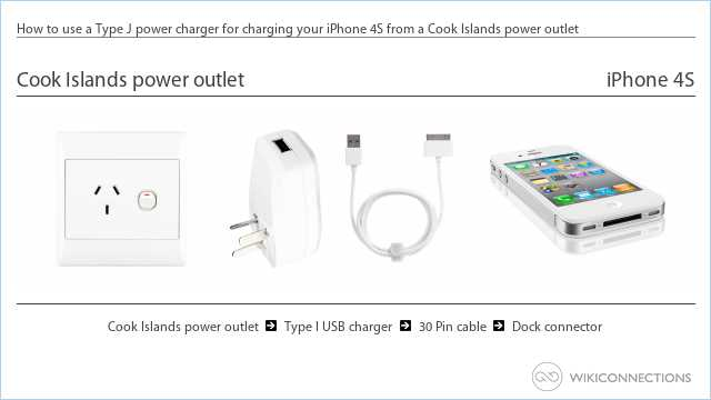 How to use a Type J power charger for charging your iPhone 4S from a Cook Islands power outlet