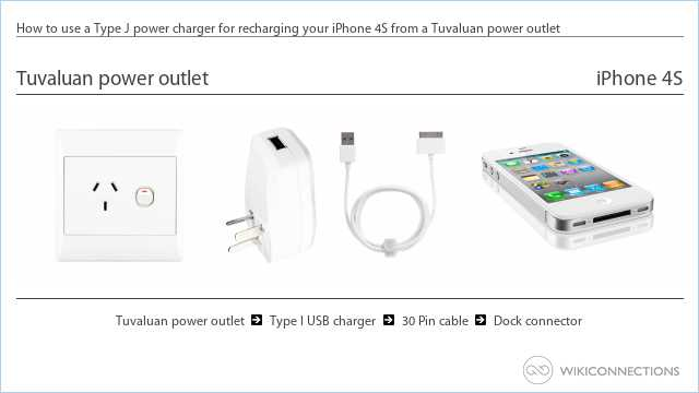 How to use a Type J power charger for recharging your iPhone 4S from a Tuvaluan power outlet