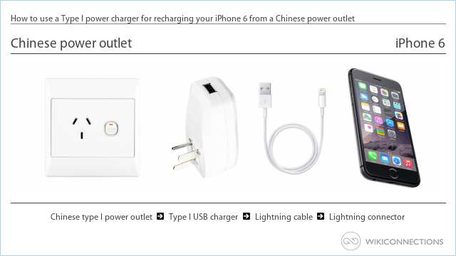 How to use a Type I power charger for recharging your iPhone 6 from a Chinese power outlet