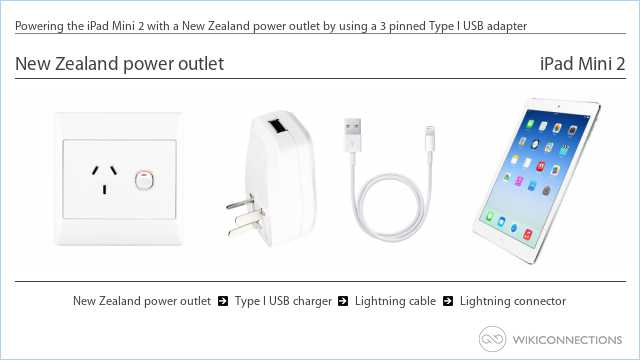 Powering the iPad Mini 2 with a New Zealand power outlet by using a 3 pinned Type I USB adapter