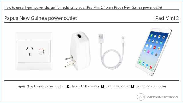 How to use a Type I power charger for recharging your iPad Mini 2 from a Papua New Guinea power outlet