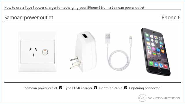 How to use a Type I power charger for recharging your iPhone 6 from a Samoan power outlet