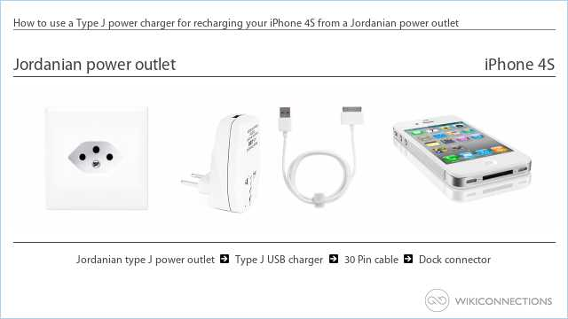 How to use a Type J power charger for recharging your iPhone 4S from a Jordanian power outlet