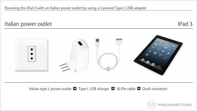 Powering the iPad 3 with an Italian power outlet by using a 3 pinned Type L USB adapter