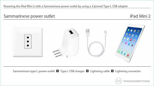Powering the iPad Mini 2 with a Sammarinese power outlet by using a 3 pinned Type L USB adapter