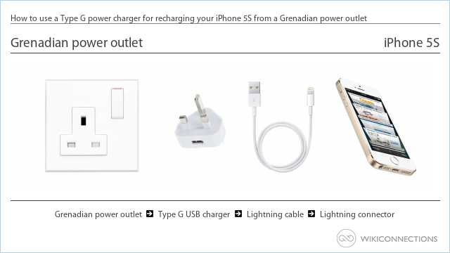 How to use a Type G power charger for recharging your iPhone 5S from a Grenadian power outlet