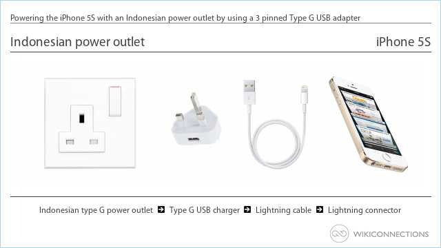 Powering the iPhone 5S with an Indonesian power outlet by using a 3 pinned Type G USB adapter
