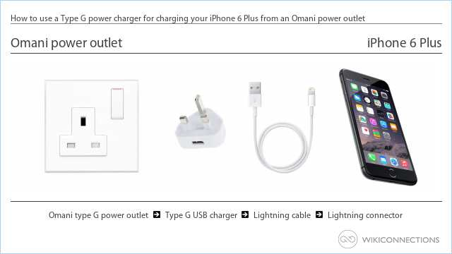 How to use a Type G power charger for charging your iPhone 6 Plus from an Omani power outlet