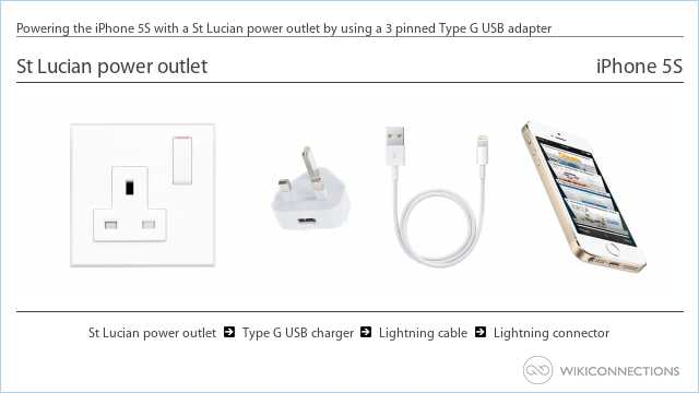 Powering the iPhone 5S with a St Lucian power outlet by using a 3 pinned Type G USB adapter