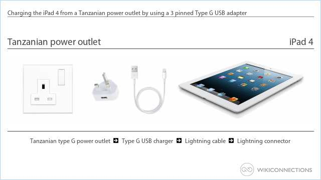 Charging the iPad 4 from a Tanzanian power outlet by using a 3 pinned Type G USB adapter