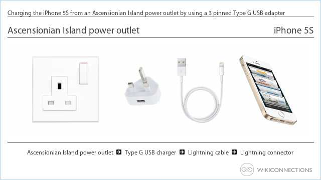 Charging the iPhone 5S from an Ascensionian Island power outlet by using a 3 pinned Type G USB adapter