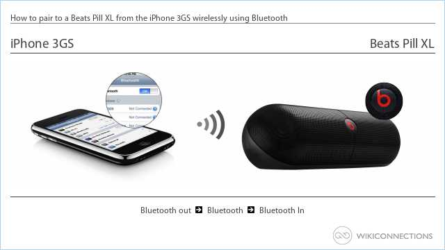 How to pair to a Beats Pill XL from the iPhone 3GS wirelessly using Bluetooth