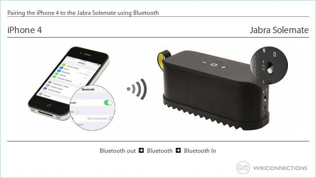 Pairing the iPhone 4 to the Jabra Solemate using Bluetooth