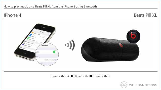 How to play music on a Beats Pill XL from the iPhone 4 using Bluetooth