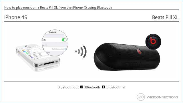 How to play music on a Beats Pill XL from the iPhone 4S using Bluetooth