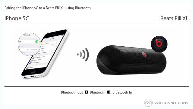 Pairing the iPhone 5C to a Beats Pill XL using Bluetooth